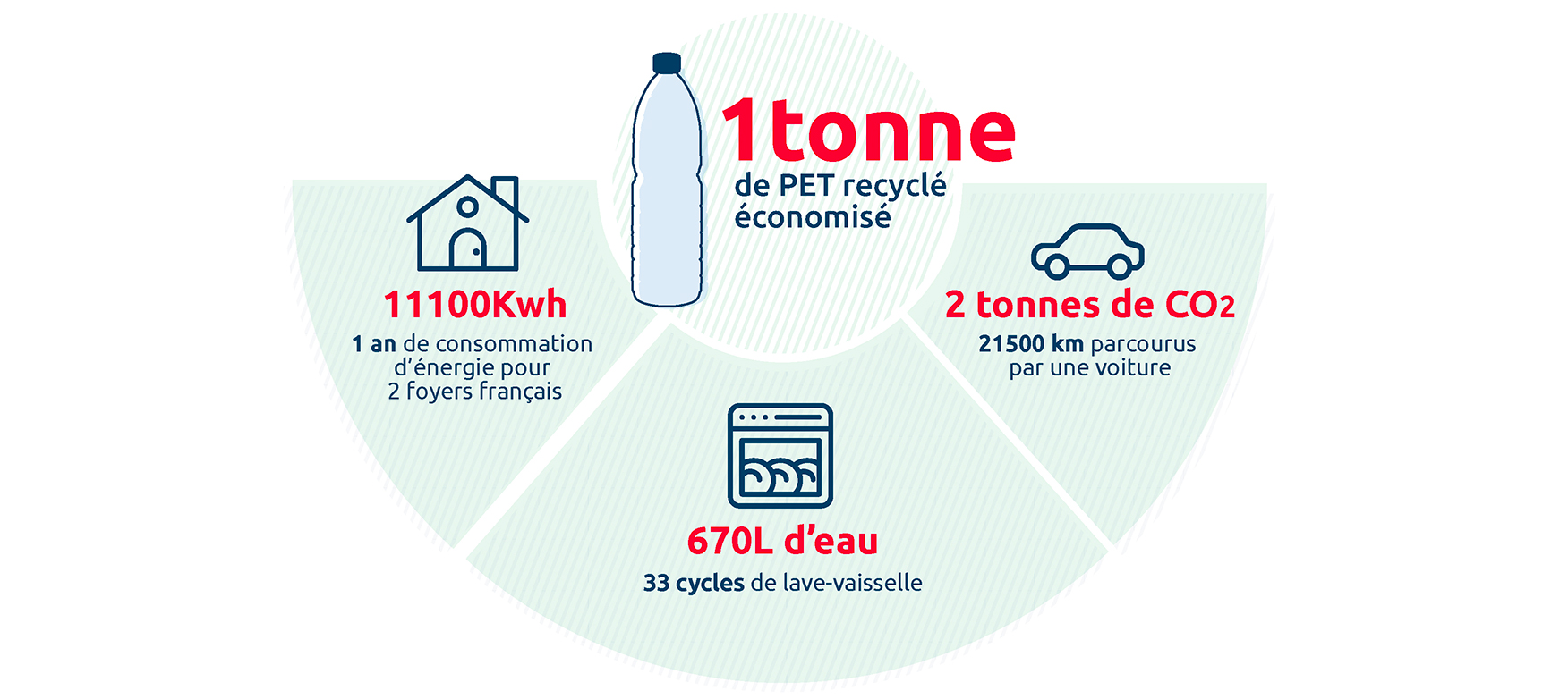 Vittel tonne PET recyclé